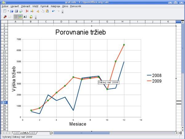 Označený dátový rad grafu