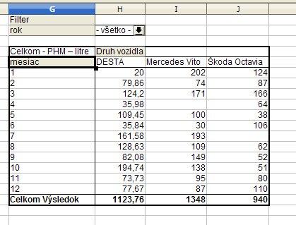 Výsledná tabuľka Sprievodcu dátami