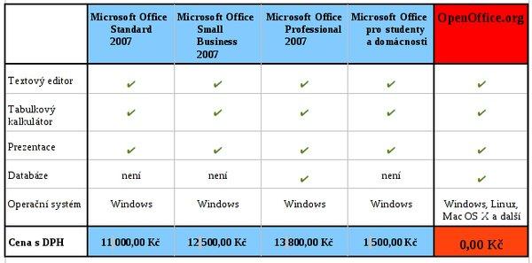 Porovnání některých kancelářských balíků na našem trhu