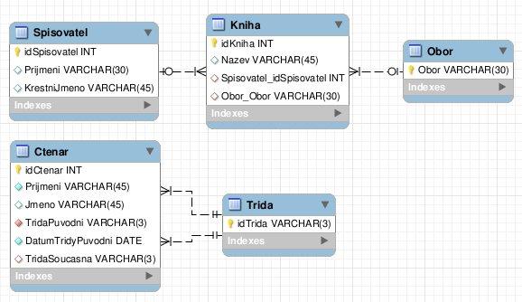 Počáteční verze databáze, znázorněná v ER diagramu