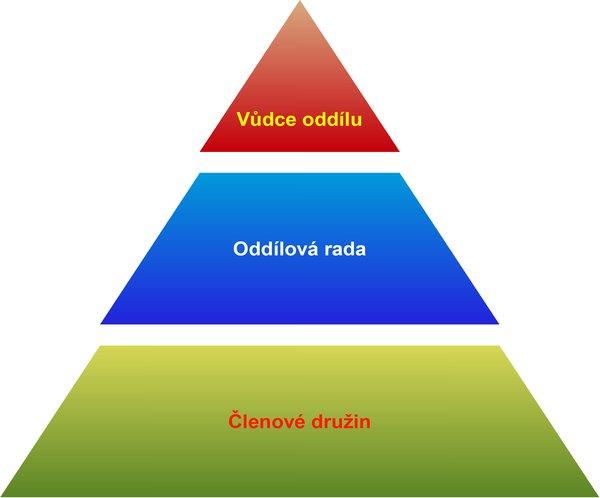 Příklad pyramidového diagramu