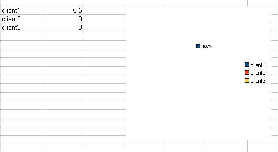 Graf, nulové hodnoty