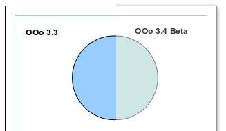 Výchozí barvy při kreslení objektů v OpenOffice.org- vlevo 3.3, vpravo 3.4 Beta