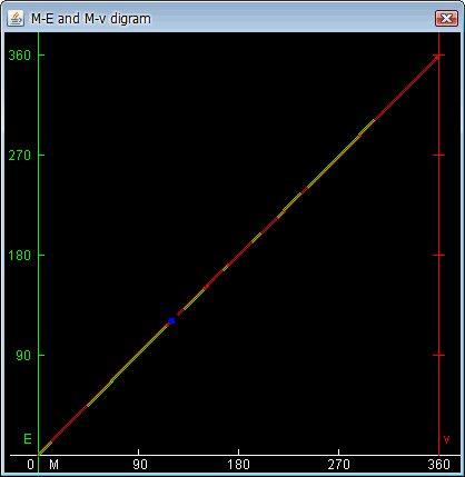 V ME a Mv diagramu lze sledovat rozdíly reálného pohybu oběžnice v s pohybem kruhovým