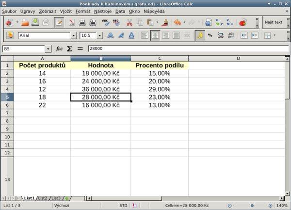Připravená data pro graf