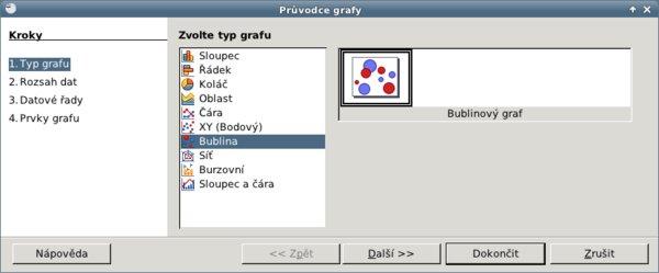 Typ grafu – Bublina