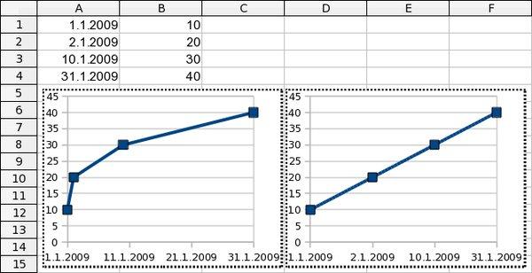 Bodový (XY) vs. čárový graf