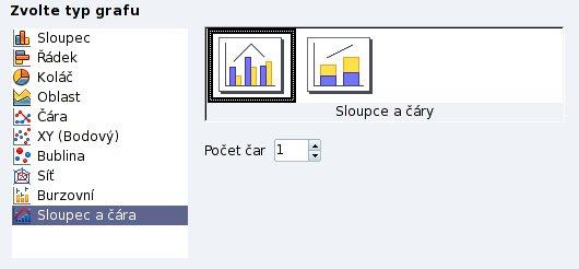 """Typ grafu """"Sloupec a čára"""""""
