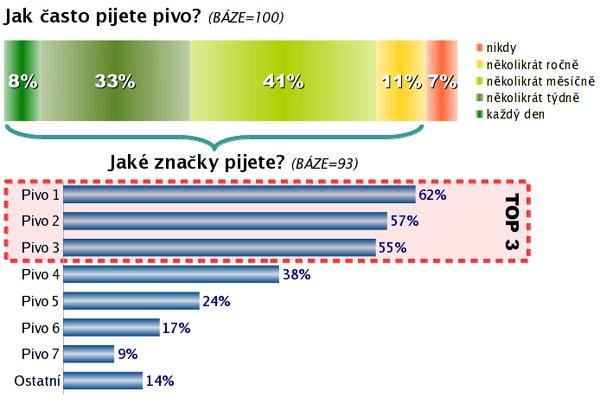 Ukázka kombinace různých grafů a objektů