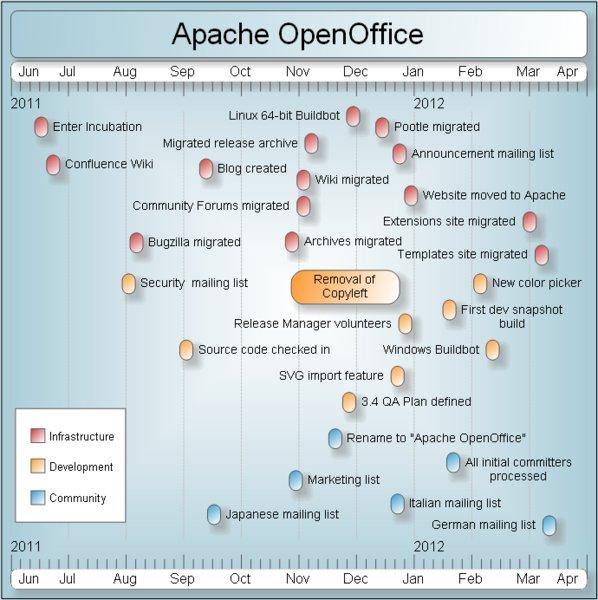 Časová osa Apache OpenOffice