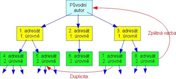 duplicita.png