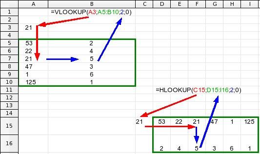 Srovnání funkcí VLOOKUP a HLOOKUP