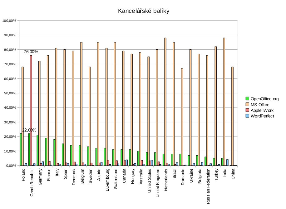 Zastoupení kancelářských balíků podle měření WebmasterPro.de