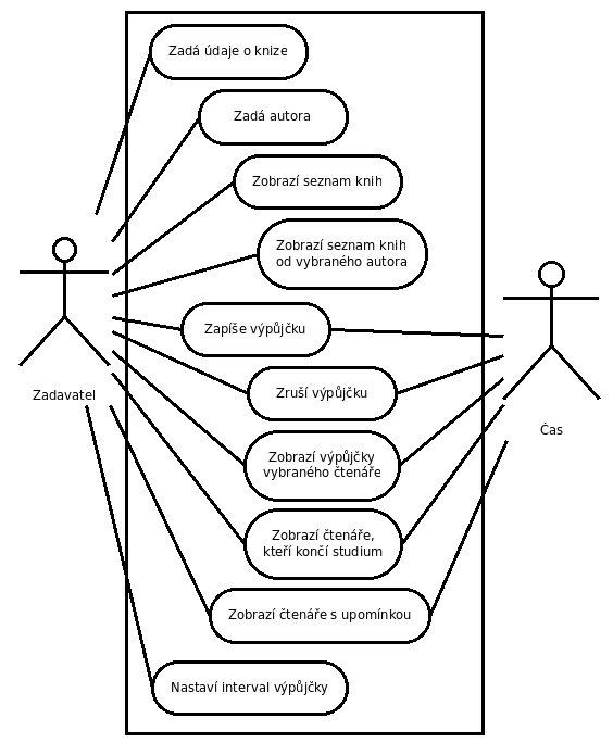 Možný diagram případů užití