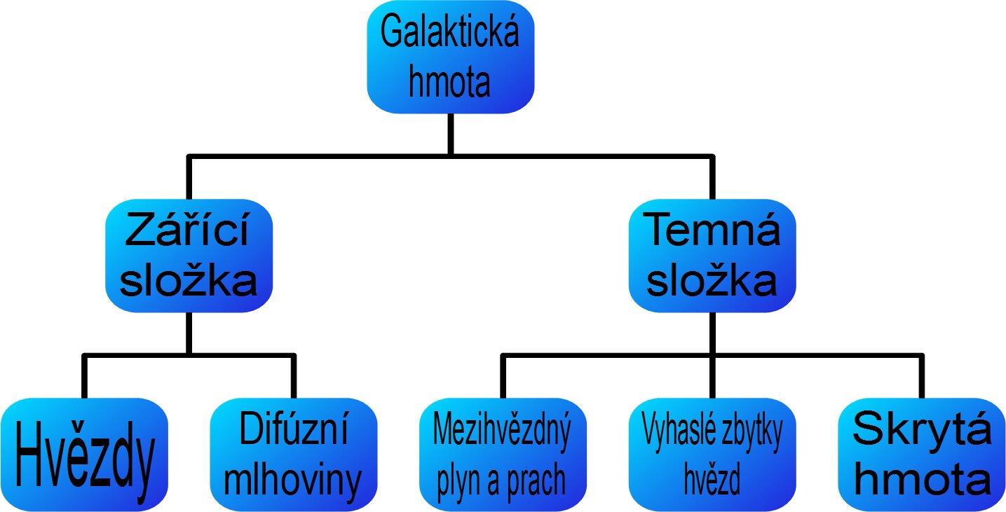 Příklad užití pluginu Diagram