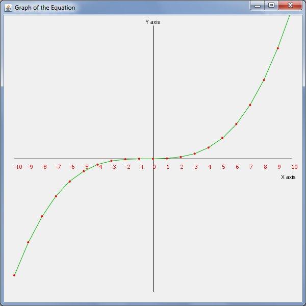 Graf vykreslující vypočtenou rovnici