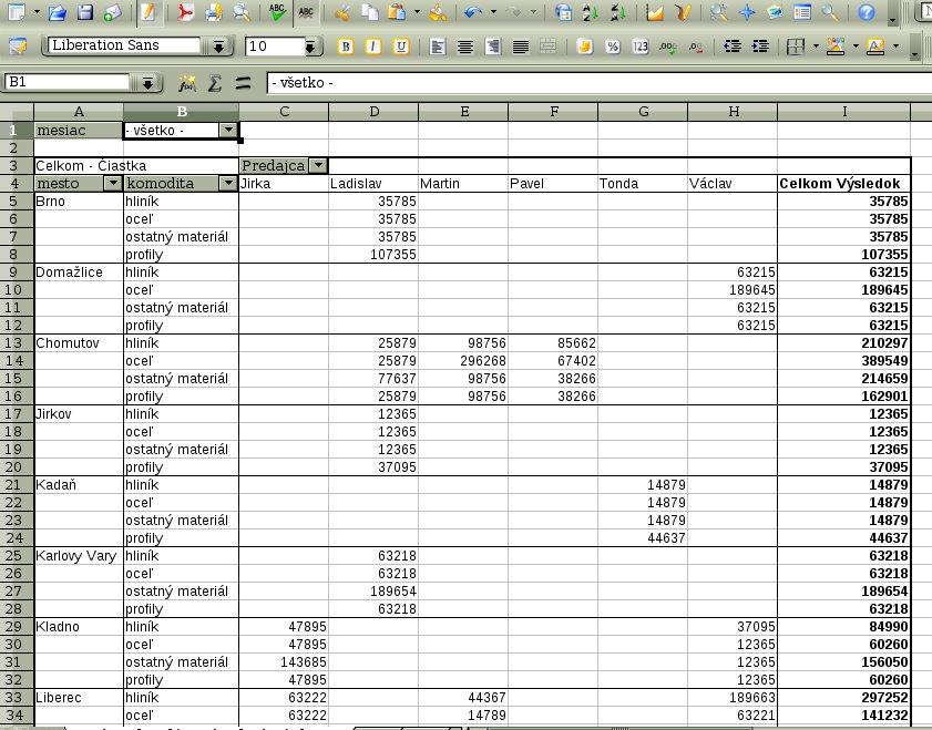 Vytvorená tabuľka Sprievodcu dátami
