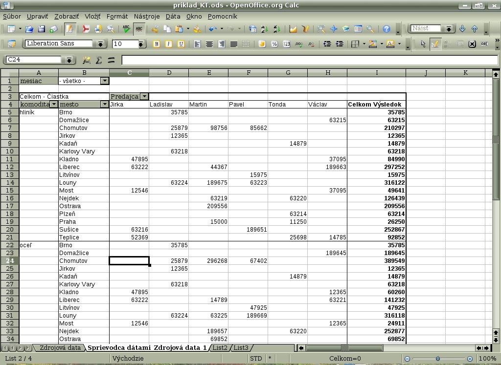 Tabuľka po presune riadkového poľa komodita