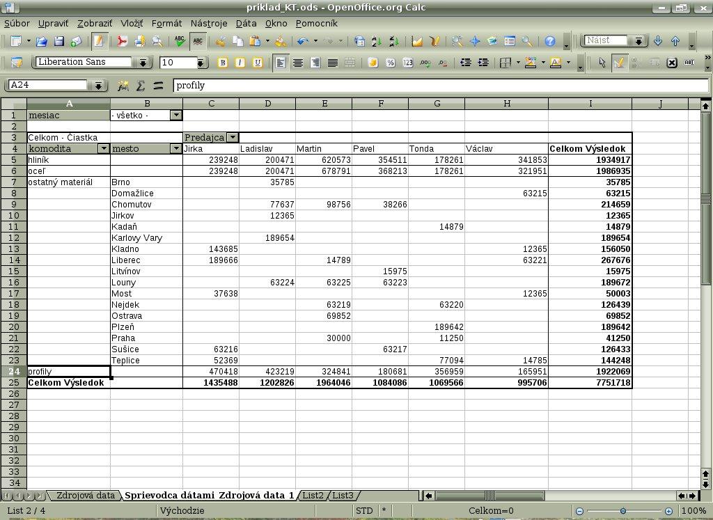 Tabuľka Sprievodcu dátami po zlúčení niektorých položiek v riadkovom poli