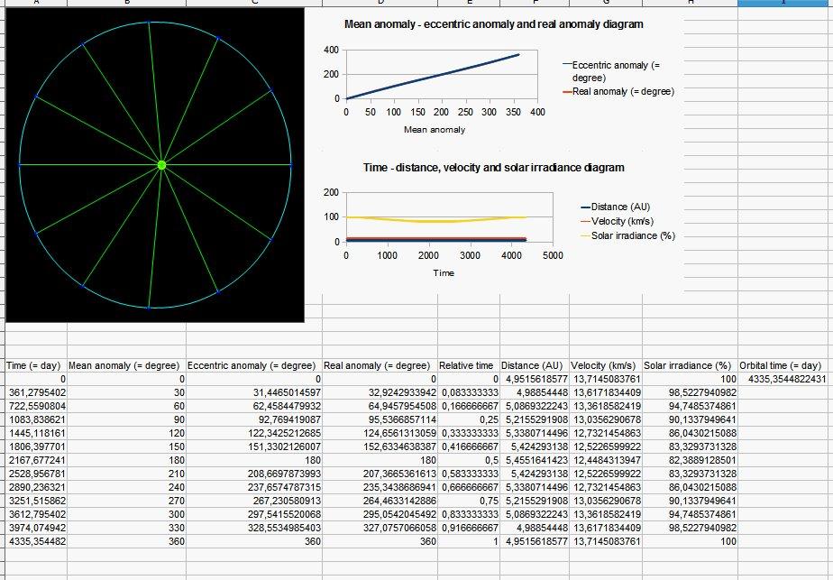 Jak kolem Slunce obíhá Jupiter – výsledky nikoho nepřekvapí…
