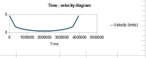 Graf závislosti rychlosti oběžnice na čase