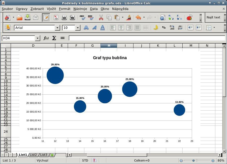 Výsledný graf