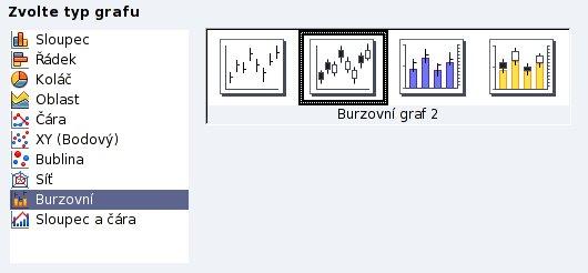 """Typ grafu """"Burzovní"""""""