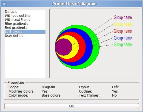 Zajímavá možnost vytváření doleva zarovnaných target diagramů