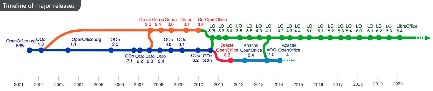 Jak šel čas. Deriváty původního OpenOffice.org (documentfoundation.org)