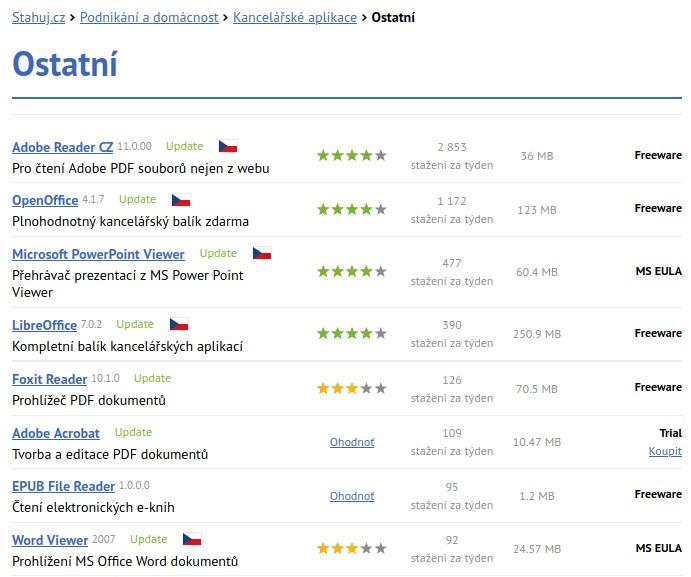 Statistika na stránce stahuj.cz - kategorie Ostatní