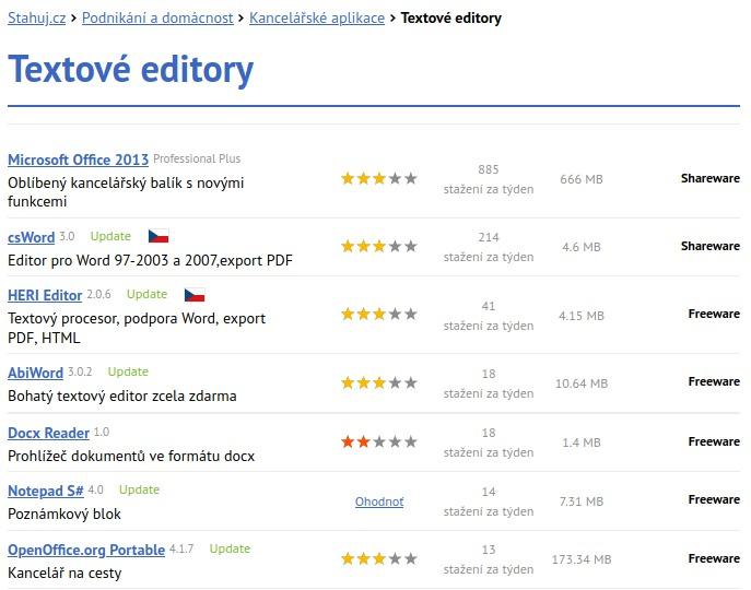 Statistika na stránce stahuj.cz - kategorie Textové editory