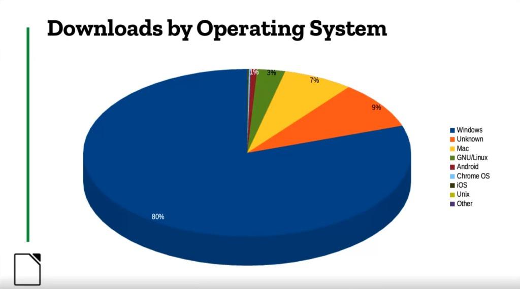 Zastoupení operačních systémů