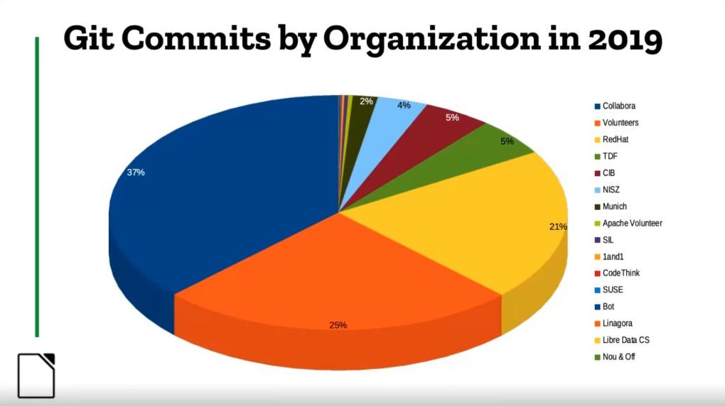 Přispěvatelé do kódu LibreOffice (organizace)