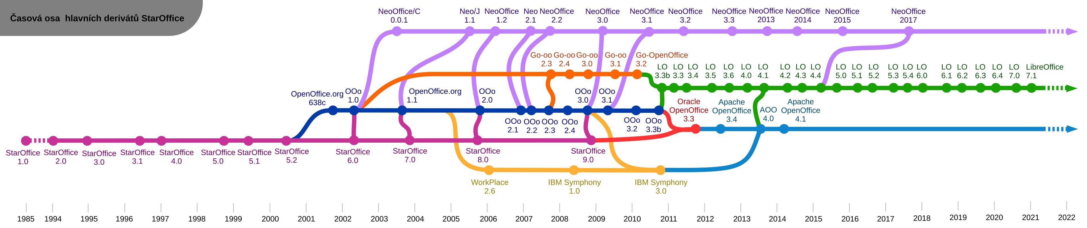 Vývojová řada hlavních verzí derivátů StarOffice