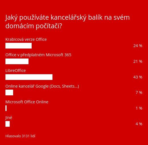 Výsledek ankety na Živě.cz