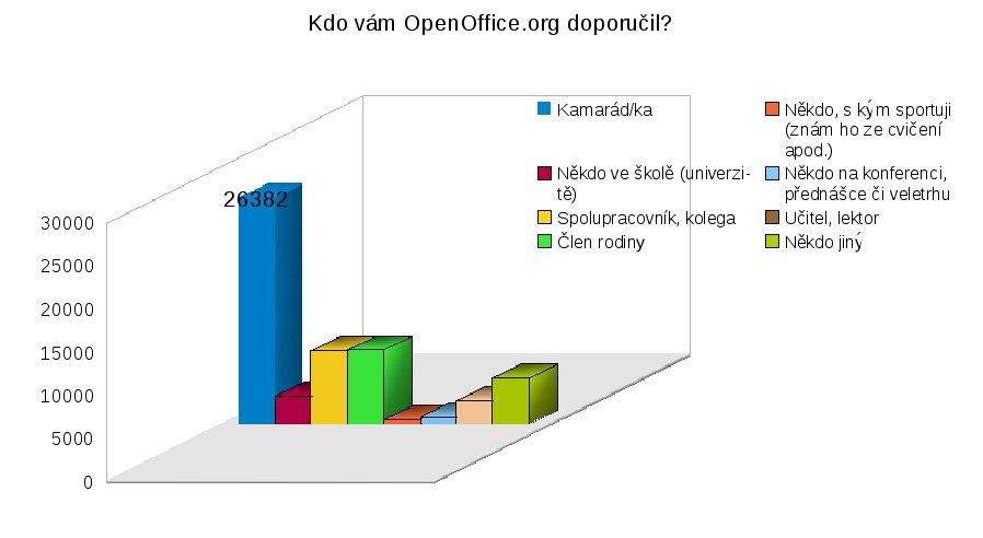Kdo vám OpenOffice.org doporučil?