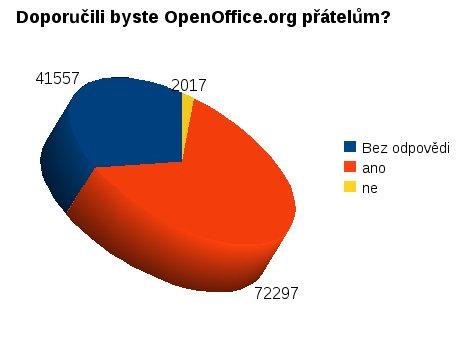 Doporučili byste OpenOffice.org přátelům?