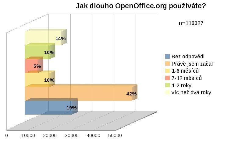 Jak dlouho OpenOffice.org používáte?