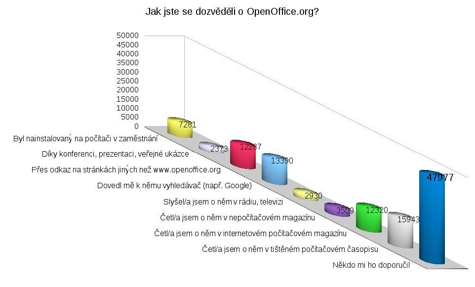 Jak jste se dozvěděli o OpenOffice.org?