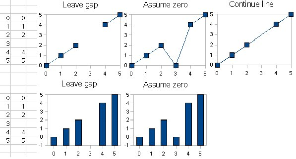 Mezery nebo nulové hodnoty v grafech