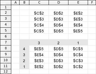 Snadné otočení matice pomocí funkce INDEX