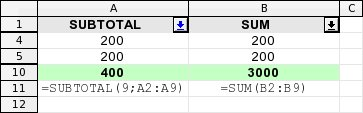 Srovnání SUBTOTAL a SUM - filtrovány položky s hodnotou 200