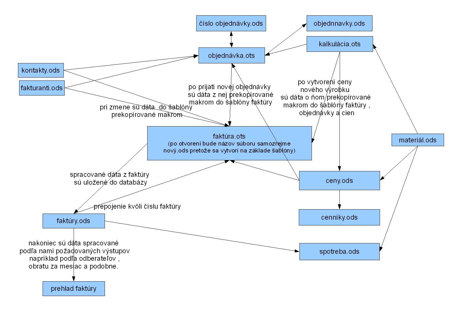 Schéma dokumentov