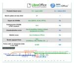 Srovnání LibreOffice a OpenOffice
